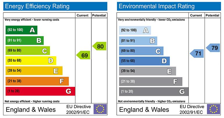 Domestic And Commercial Epc Information Sarcon Surveys Ltd